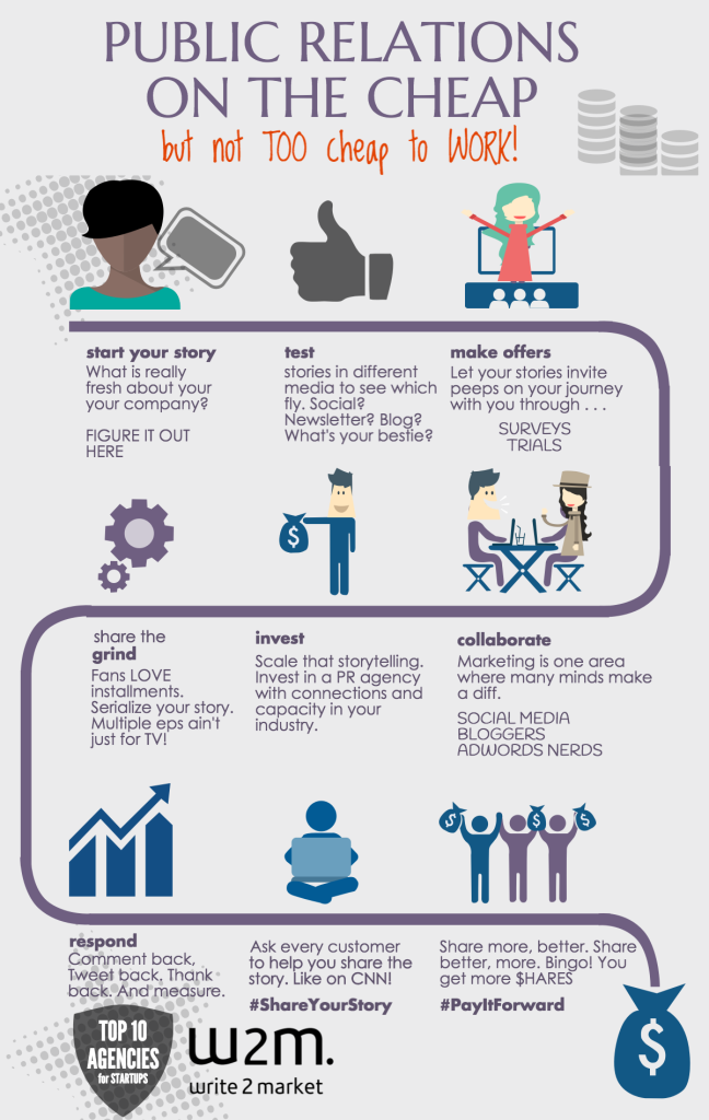 INFOGRAPHIC Public Relations On the Cheap