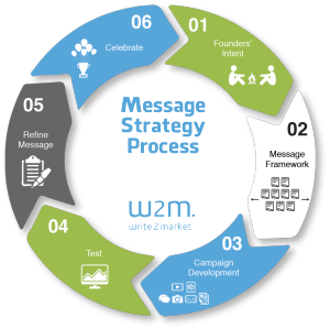 Infographic-W2M-Message-Cycle-1024x1024