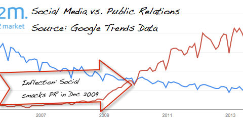 social media smacks PR