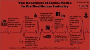 The pulse of social media in healthcare