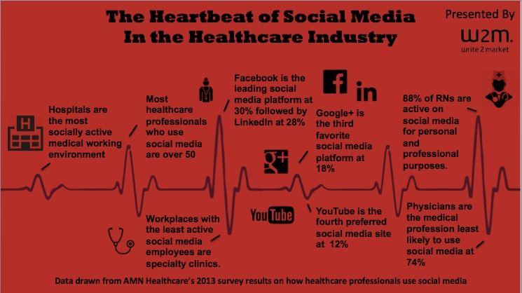 socialmediahealthcareinfographic